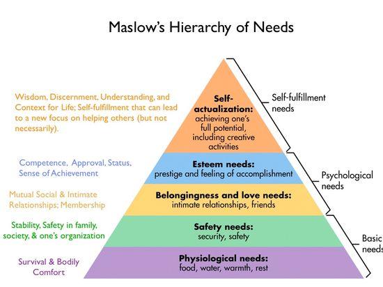 Maslow 2.001