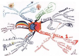 Mind-mapping-mindmap