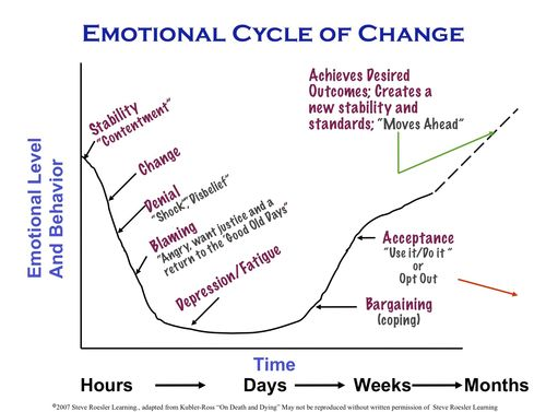 Emotional Cycle of Change (dragged)